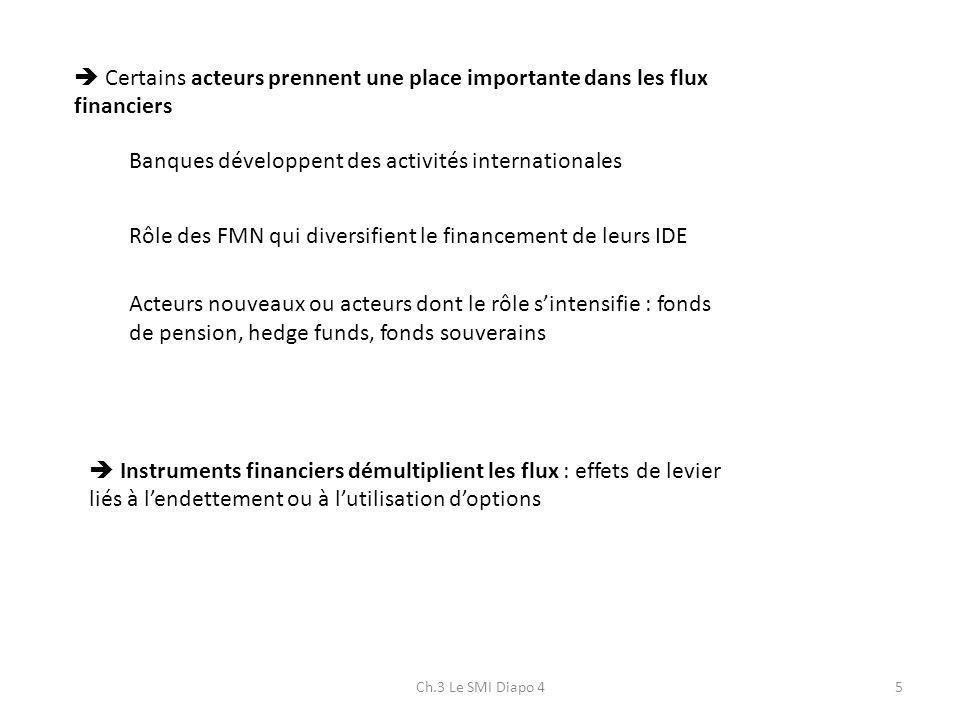 Ch.3 Le SMI Diapo 45 Certains acteurs prennent une place importante dans les flux financiers Banques développent des activités internationales Rôle de