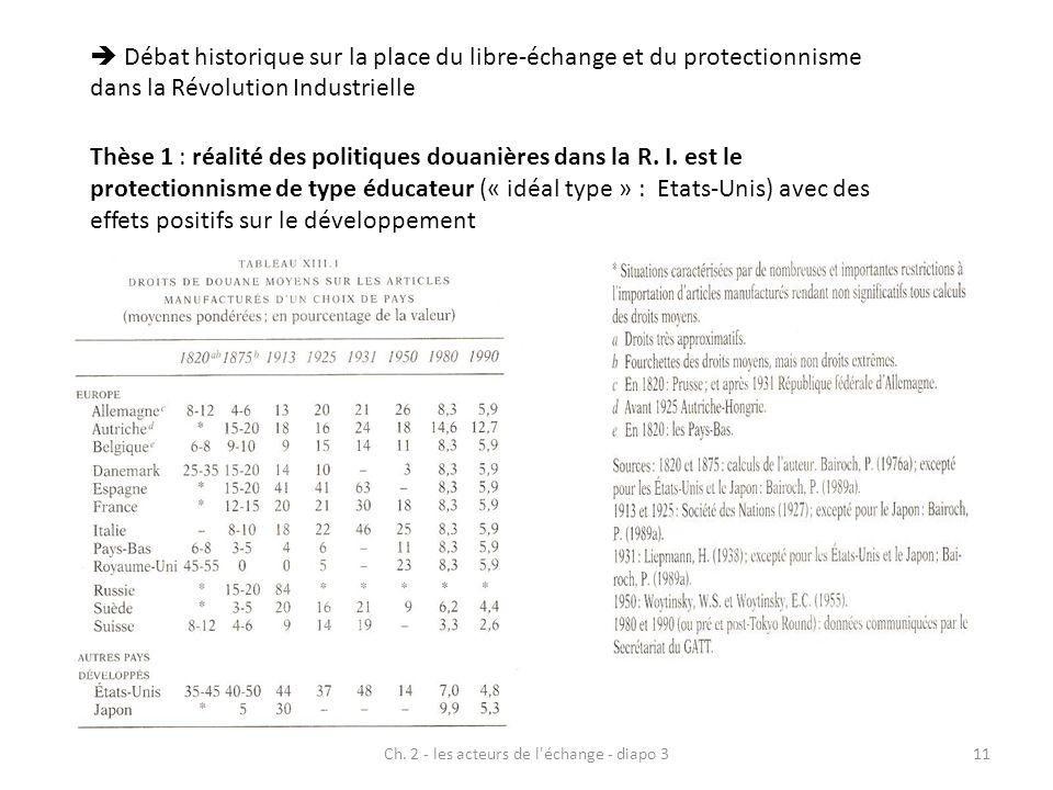 Ch. 2 - les acteurs de l'échange - diapo 311 Débat historique sur la place du libre-échange et du protectionnisme dans la Révolution Industrielle Thès