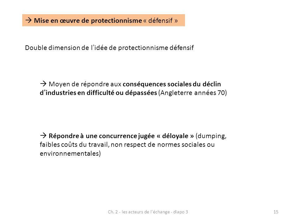 Ch. 2 - les acteurs de l'échange - diapo 315 Mise en œuvre de protectionnisme « défensif » Double dimension de lidée de protectionnisme défensif Moyen