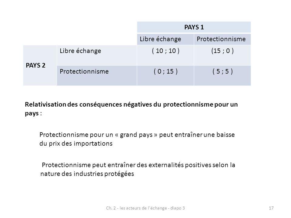 Ch. 2 - les acteurs de l'échange - diapo 317 PAYS 1 Libre échangeProtectionnisme PAYS 2 Libre échange( 10 ; 10 )(15 ; 0 ) Protectionnisme ( 0 ; 15 )(