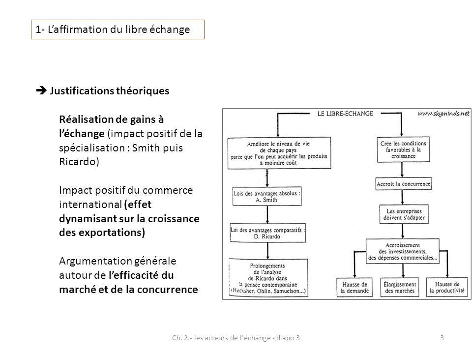 Ch. 2 - les acteurs de l'échange - diapo 33 1- Laffirmation du libre échange Justifications théoriques Réalisation de gains à léchange (impact positif