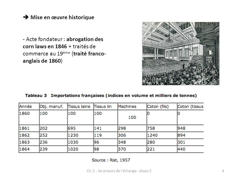 Ch. 2 - les acteurs de l'échange - diapo 34 Mise en œuvre historique - Acte fondateur : abrogation des corn laws en 1846 + traités de commerce au 19 è