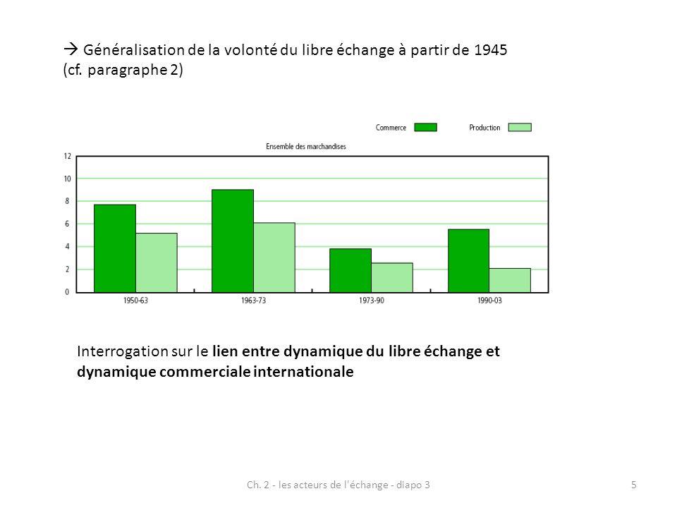 Ch. 2 - les acteurs de l'échange - diapo 35 Généralisation de la volonté du libre échange à partir de 1945 (cf. paragraphe 2) Interrogation sur le lie