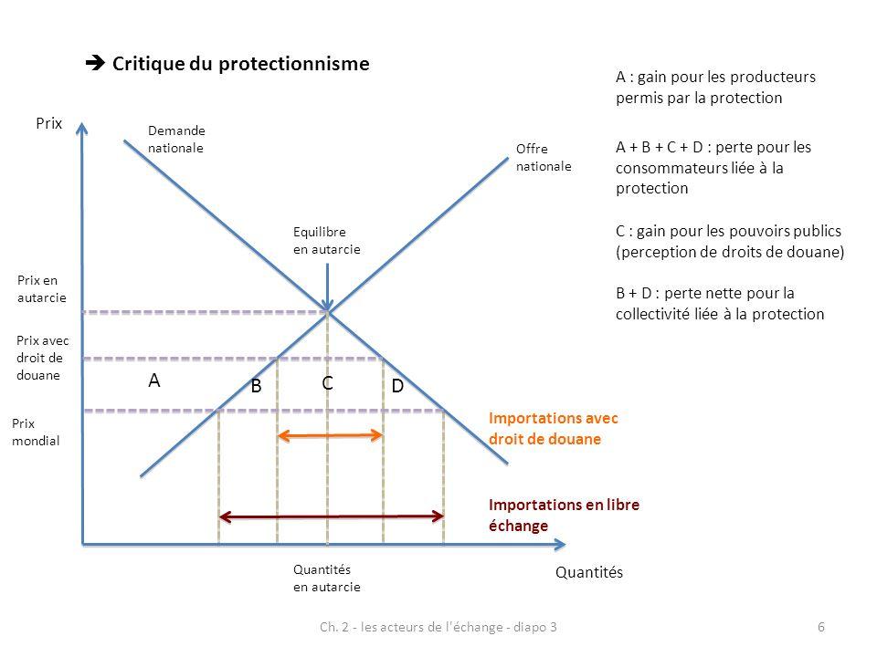 Ch. 2 - les acteurs de l'échange - diapo 36 Critique du protectionnisme Offre nationale Demande nationale Prix Quantités Equilibre en autarcie Prix en