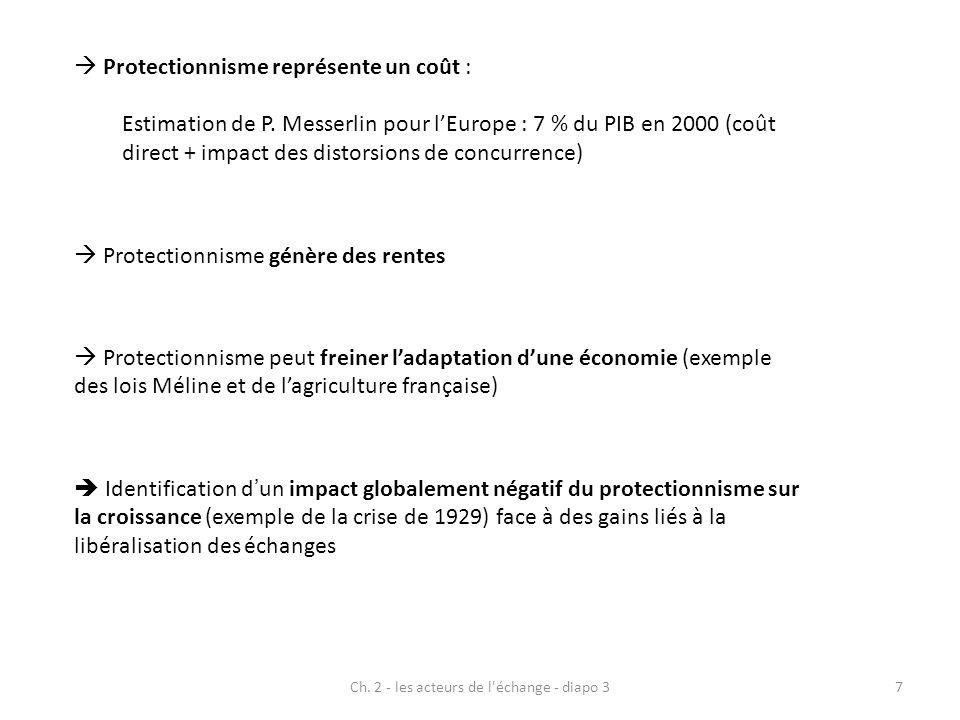 Ch. 2 - les acteurs de l'échange - diapo 37 Protectionnisme représente un coût : Estimation de P. Messerlin pour lEurope : 7 % du PIB en 2000 (coût di