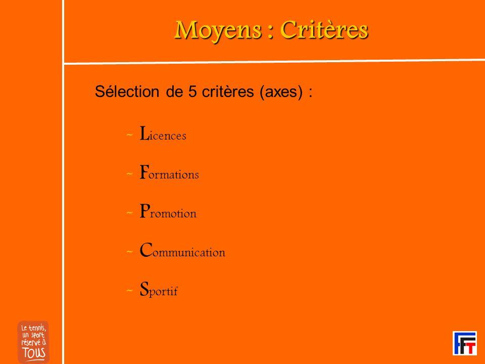 Moyens : Critères - L icences - F ormations - P romotion - C ommunication - S portif Sélection de 5 critères (axes) :