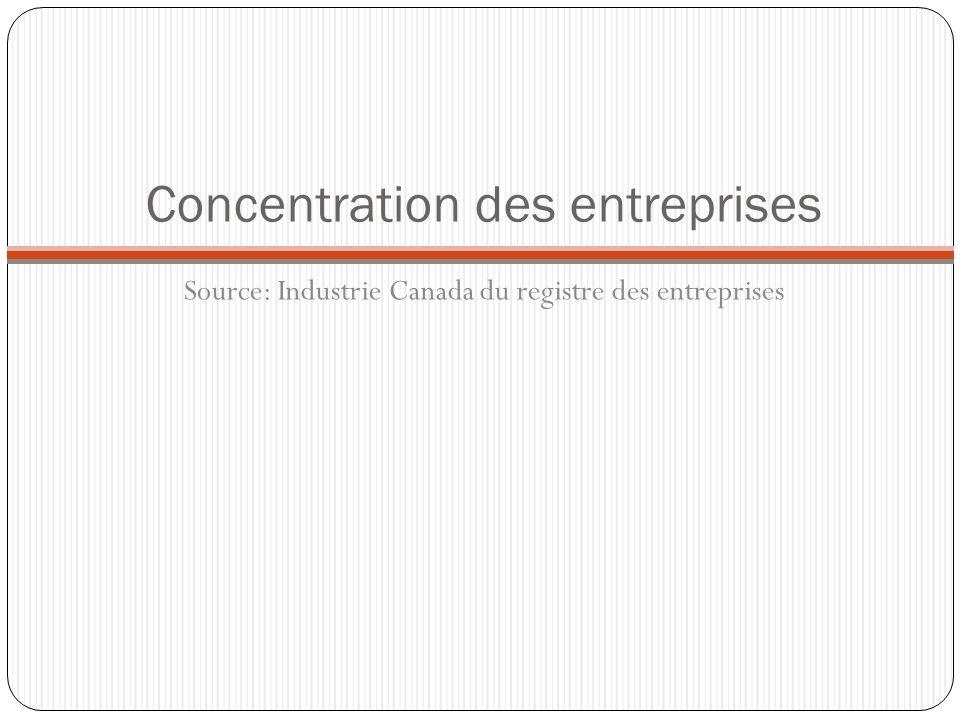 Concentration des entreprises Source: Industrie Canada du registre des entreprises