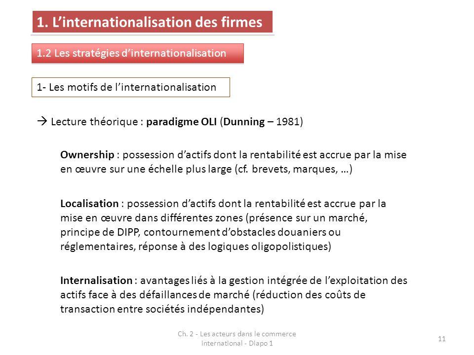 11 Lecture théorique : paradigme OLI (Dunning – 1981) Ownership : possession dactifs dont la rentabilité est accrue par la mise en œuvre sur une échel