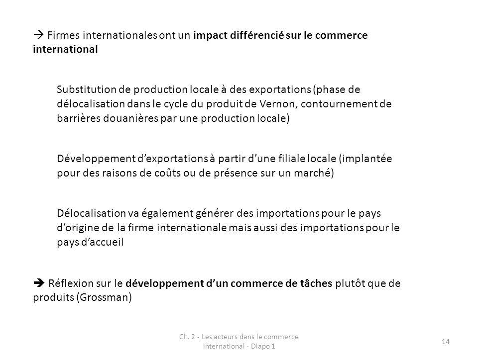 Ch. 2 - Les acteurs dans le commerce international - Diapo 1 14 Firmes internationales ont un impact différencié sur le commerce international Substit