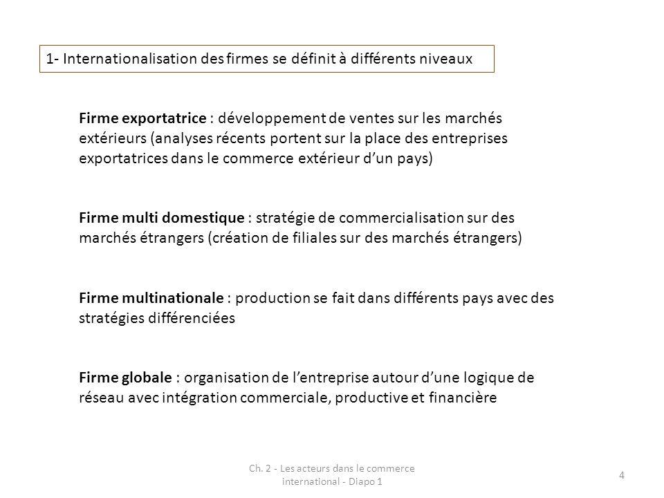 Ch. 2 - Les acteurs dans le commerce international - Diapo 1 4 1- Internationalisation des firmes se définit à différents niveaux Firme exportatrice :