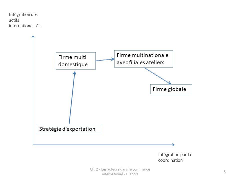 Ch. 2 - Les acteurs dans le commerce international - Diapo 1 5 Stratégie dexportation Intégration par la coordination Intégration des actifs internati