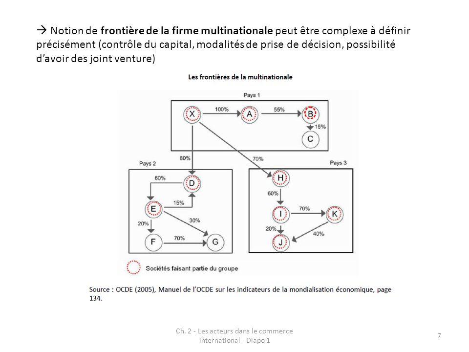 Ch. 2 - Les acteurs dans le commerce international - Diapo 1 7 Notion de frontière de la firme multinationale peut être complexe à définir précisément