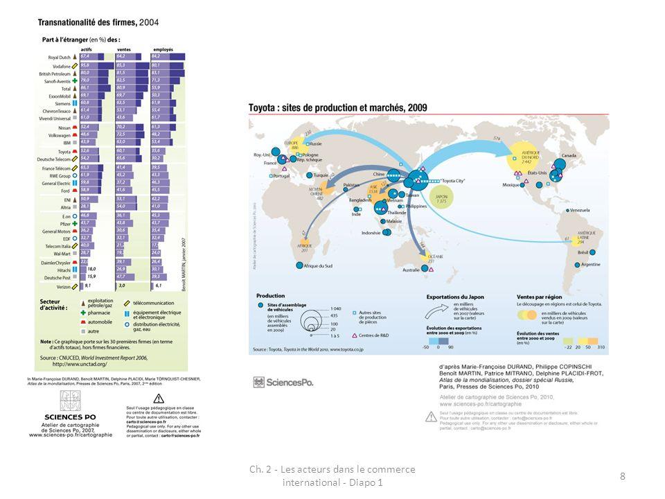 Ch. 2 - Les acteurs dans le commerce international - Diapo 1 8