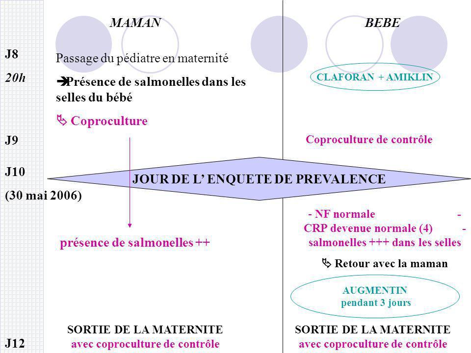 MAMANBEBE J12 SORTIE DE LA MATERNITE avec coproculture de contrôle J9 Coproculture de contrôle J8 20h Passage du pédiatre en maternité Présence de sal