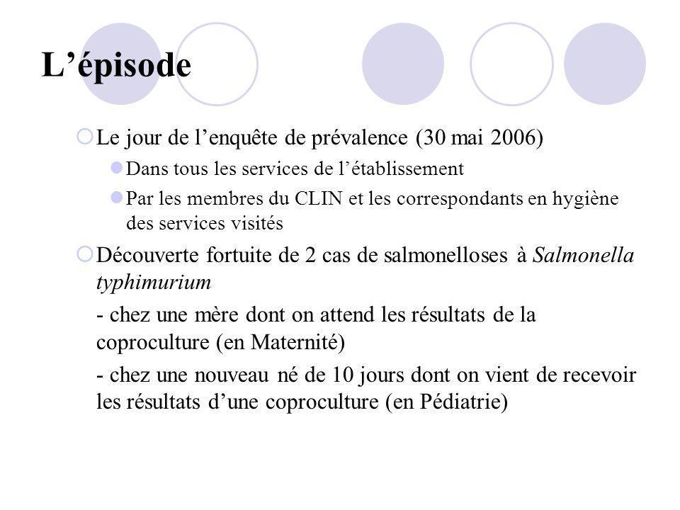 Lépisode Le jour de lenquête de prévalence (30 mai 2006) Dans tous les services de létablissement Par les membres du CLIN et les correspondants en hyg