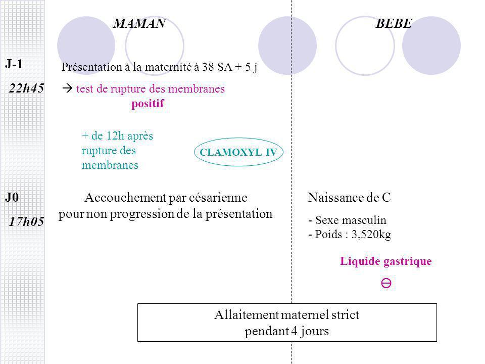 MAMANBEBE J4 10h 11h20 15h 15 h30 Fièvre inexpliquée et brutale 38,5°C Refuse la tétée Perte de poids de 420 g en 4j (+ de 10 %) PL : LCR Hémoc Bilan coagulé ininterprétable CRP 47 mg/l CBU (48h) NFS 11 000 blancs CRP 55 mg/l CBU donne hématies ++ leuco ++ mais contamination 2 Hémoc à 1 h dintervalle Quelques frissons Signes évocateurs dun syndrome infectieux chez bébé Transfert en pédiatrie AUGMENTIN + NETROMYCINE Nuit du J3 – J4