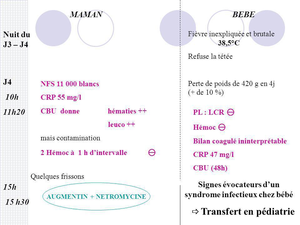 MAMANBEBE J5 Résultats à 24h CBU : 5 10 4 germes/ml : infection à 1 seul germe en faveur dune entérobactérie ou dune contamination par les selles Coproculture sur selles glaireuses (48h) Ensemencement + culture sur grille didentification + nouvelle NFS (myélémie) CLAFORAN + AMIKLIN Aucun symptôme AUGMENTIN + NETROMYCINE
