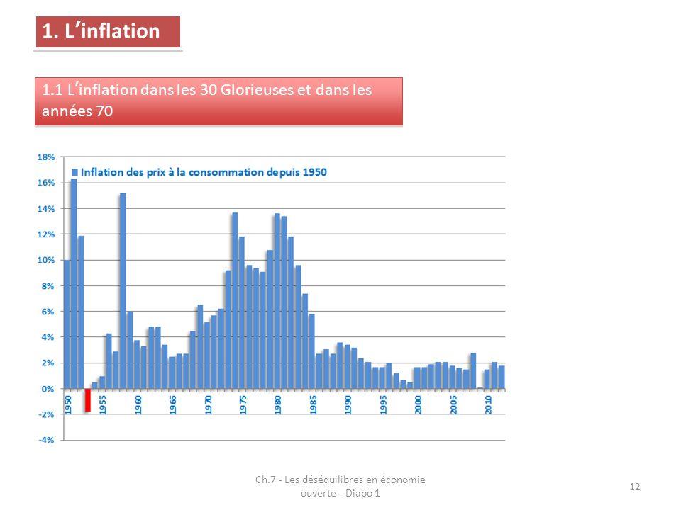 Ch.7 - Les déséquilibres en économie ouverte - Diapo 1 12 1. Linflation 1.1 Linflation dans les 30 Glorieuses et dans les années 70