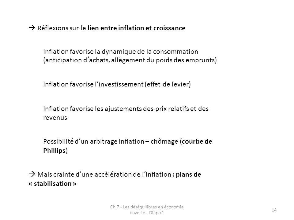 Ch.7 - Les déséquilibres en économie ouverte - Diapo 1 14 Réflexions sur le lien entre inflation et croissance Inflation favorise la dynamique de la c