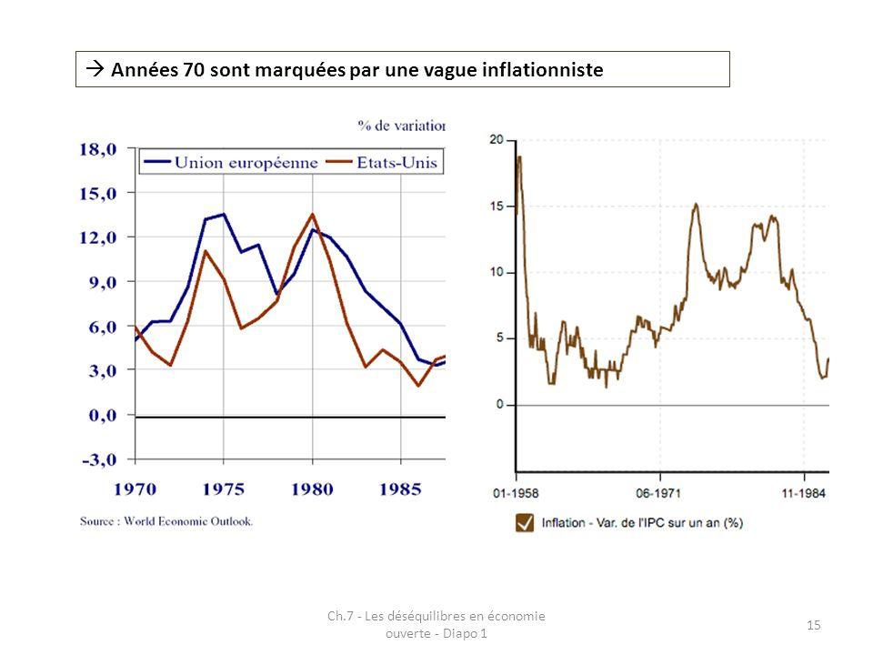 Ch.7 - Les déséquilibres en économie ouverte - Diapo 1 15 Années 70 sont marquées par une vague inflationniste