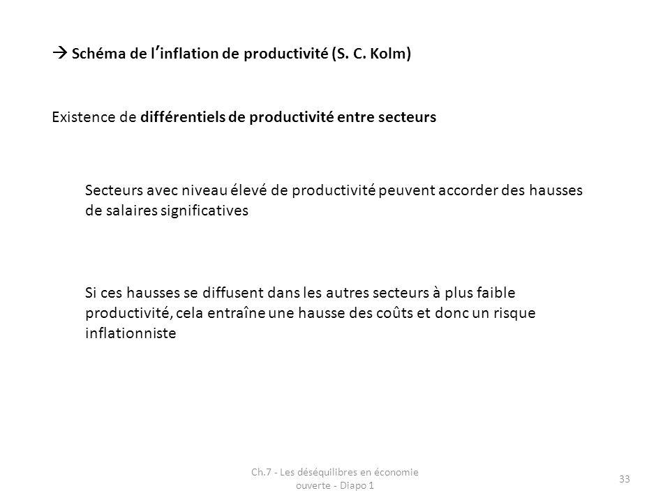 Ch.7 - Les déséquilibres en économie ouverte - Diapo 1 33 Schéma de linflation de productivité (S. C. Kolm) Existence de différentiels de productivité