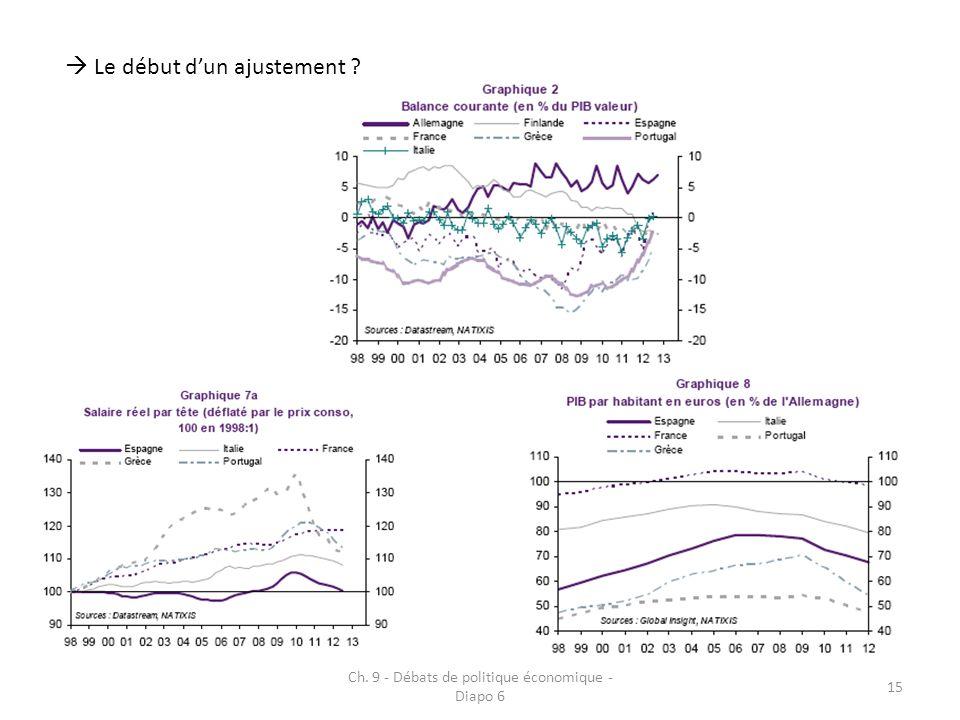 Ch. 9 - Débats de politique économique - Diapo 6 15 Le début dun ajustement