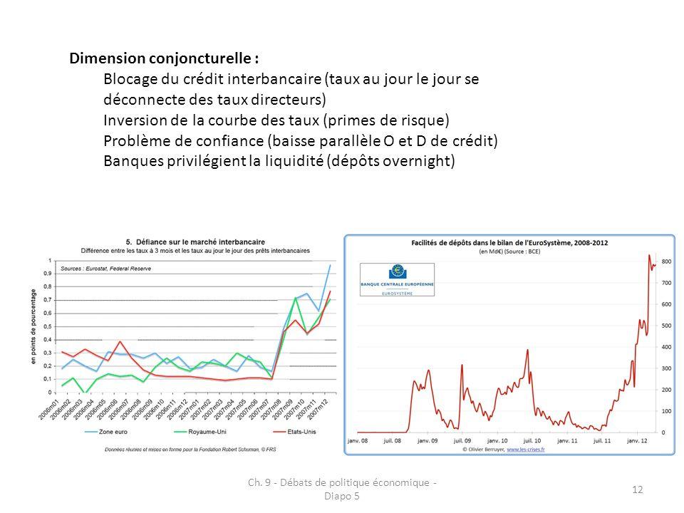 Ch. 9 - Débats de politique économique - Diapo 5 12 Dimension conjoncturelle : Blocage du crédit interbancaire (taux au jour le jour se déconnecte des