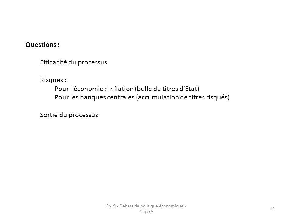 Ch. 9 - Débats de politique économique - Diapo 5 15 Questions : Efficacité du processus Risques : Pour léconomie : inflation (bulle de titres dEtat) P