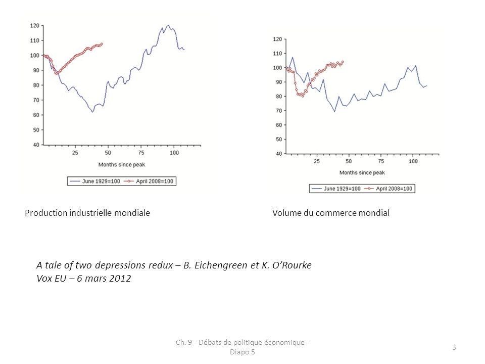 Ch. 9 - Débats de politique économique - Diapo 5 3 Volume du commerce mondial Production industrielle mondiale A tale of two depressions redux – B. Ei
