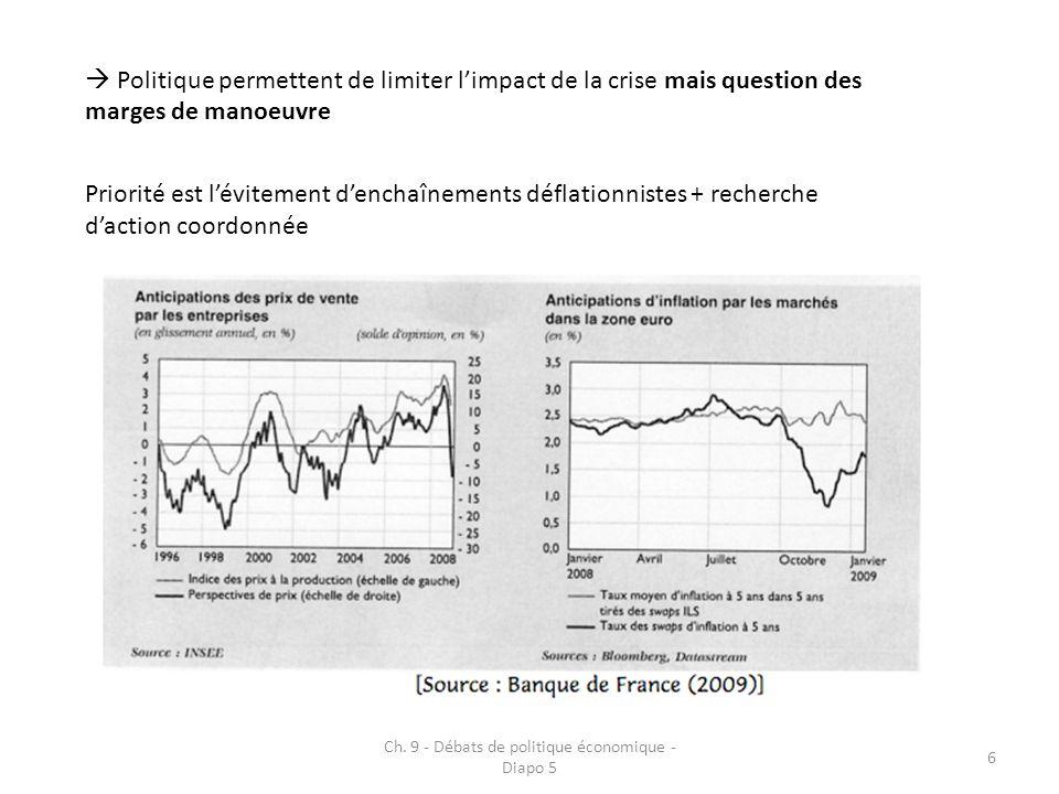 Ch. 9 - Débats de politique économique - Diapo 5 6 Politique permettent de limiter limpact de la crise mais question des marges de manoeuvre Priorité