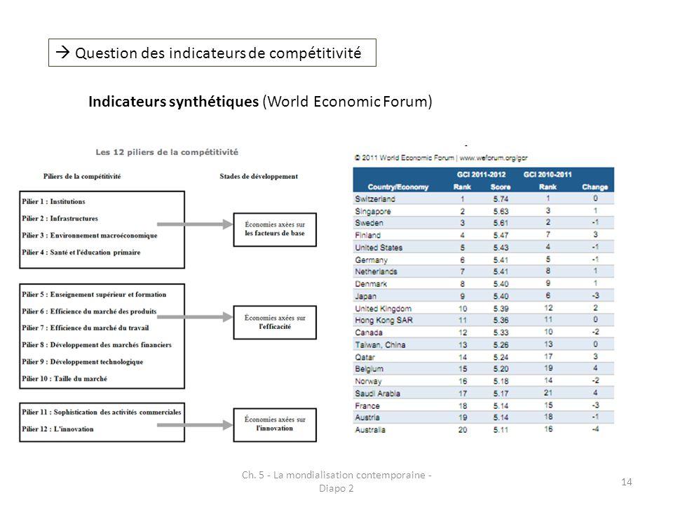 Ch. 5 - La mondialisation contemporaine - Diapo 2 14 Question des indicateurs de compétitivité Indicateurs synthétiques (World Economic Forum)
