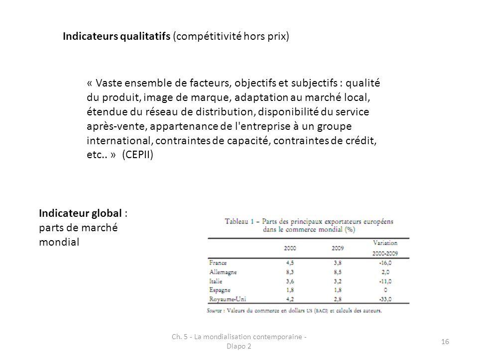 Ch. 5 - La mondialisation contemporaine - Diapo 2 16 Indicateurs qualitatifs (compétitivité hors prix) « Vaste ensemble de facteurs, objectifs et subj