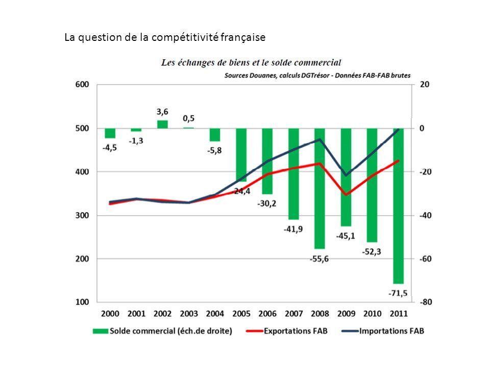 La question de la compétitivité française
