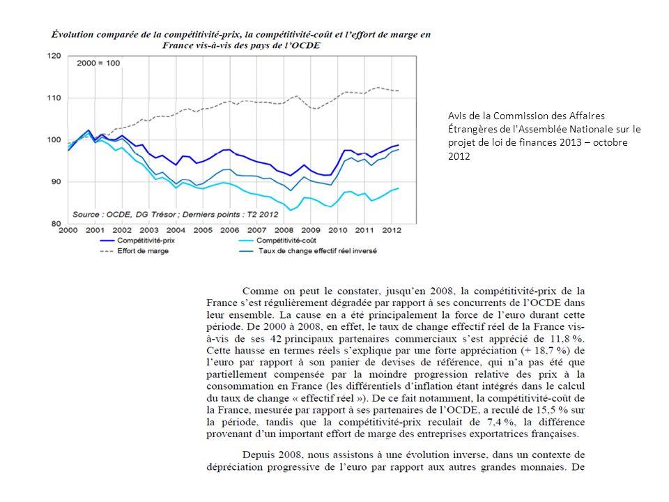Avis de la Commission des Affaires Étrangères de l'Assemblée Nationale sur le projet de loi de finances 2013 – octobre 2012