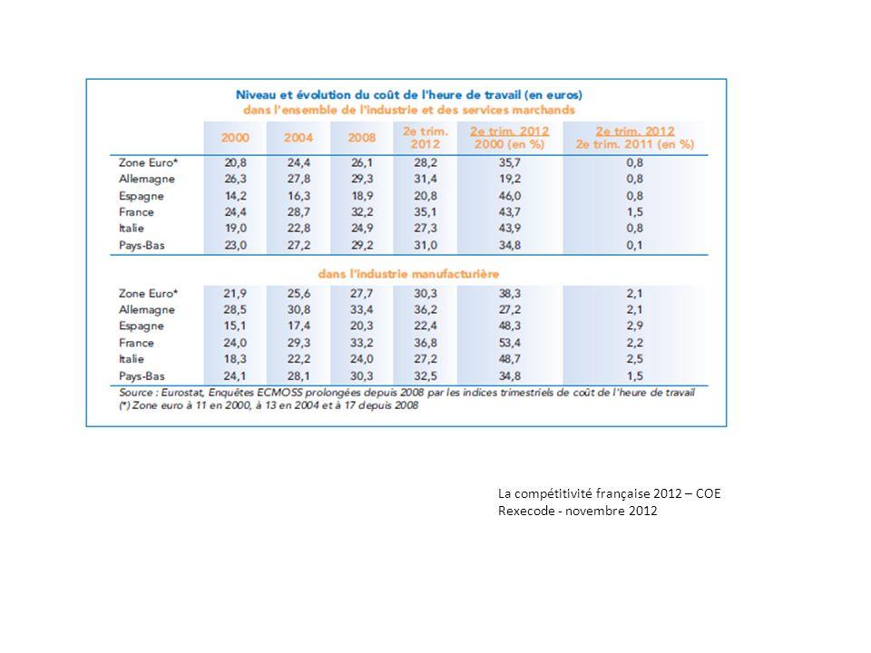 La compétitivité française 2012 – COE Rexecode - novembre 2012