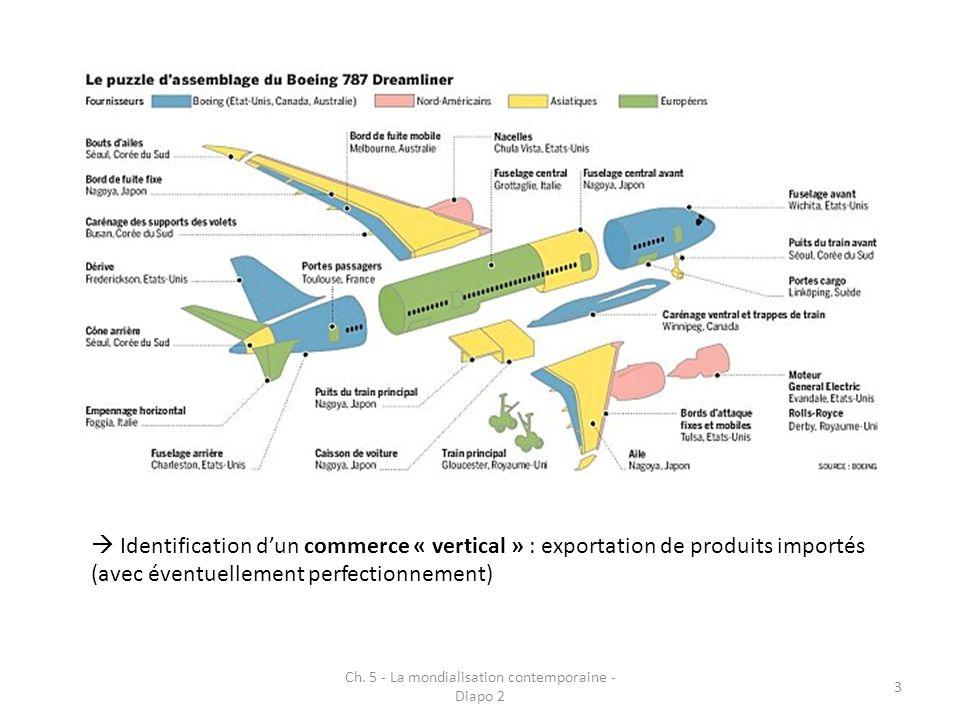 Identification dun commerce « vertical » : exportation de produits importés (avec éventuellement perfectionnement) Ch. 5 - La mondialisation contempor