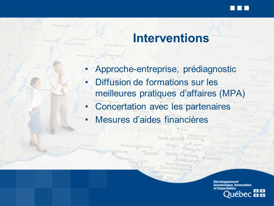 Interventions Approche-entreprise, prédiagnostic Diffusion de formations sur les meilleures pratiques daffaires (MPA) Concertation avec les partenaires Mesures daides financières