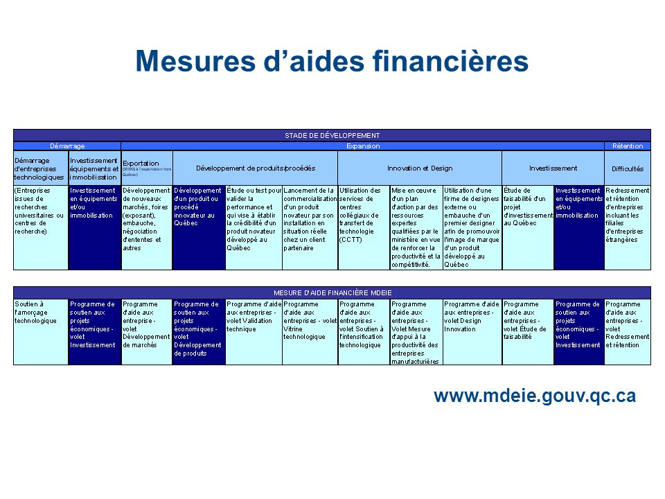 Mesures daides financières Expansion www.mdeie.gouv.qc.ca