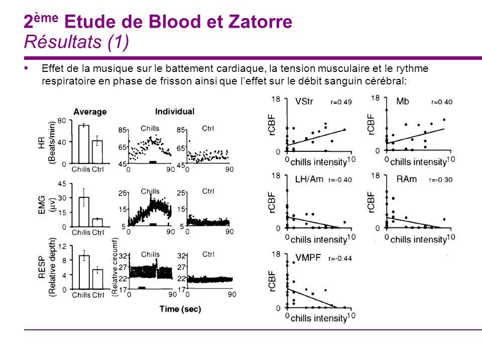 2 ème Etude de Blood et Zatorre Résultats (1) Effet de la musique sur le battement cardiaque, la tension musculaire et le rythme respiratoire en phase
