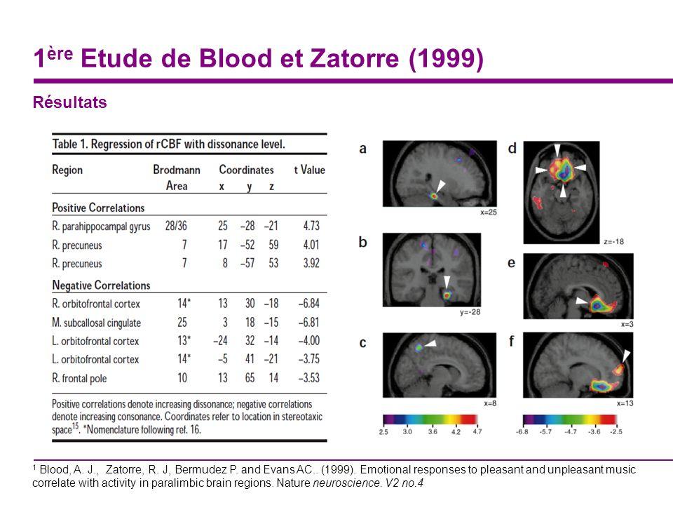 2 ème Etude de Blood et Zatorre Hypothèse Le frisson musical entraine un changement dactivité cérébrale, analogue au système de récompense.