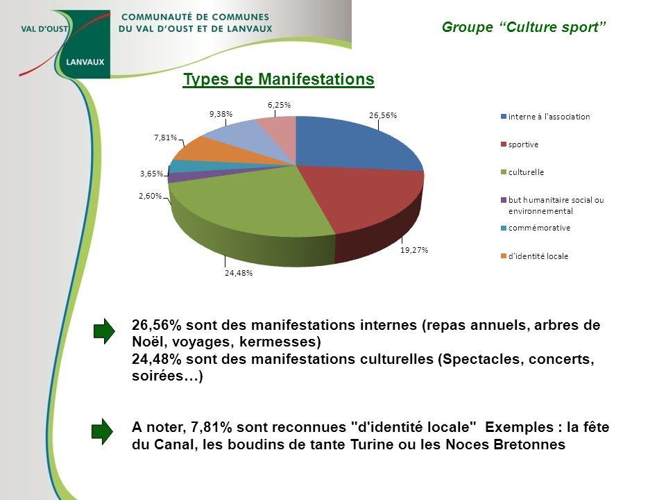 Groupe Culture sport Types de Manifestations 26,56% sont des manifestations internes (repas annuels, arbres de Noël, voyages, kermesses) 24,48% sont d