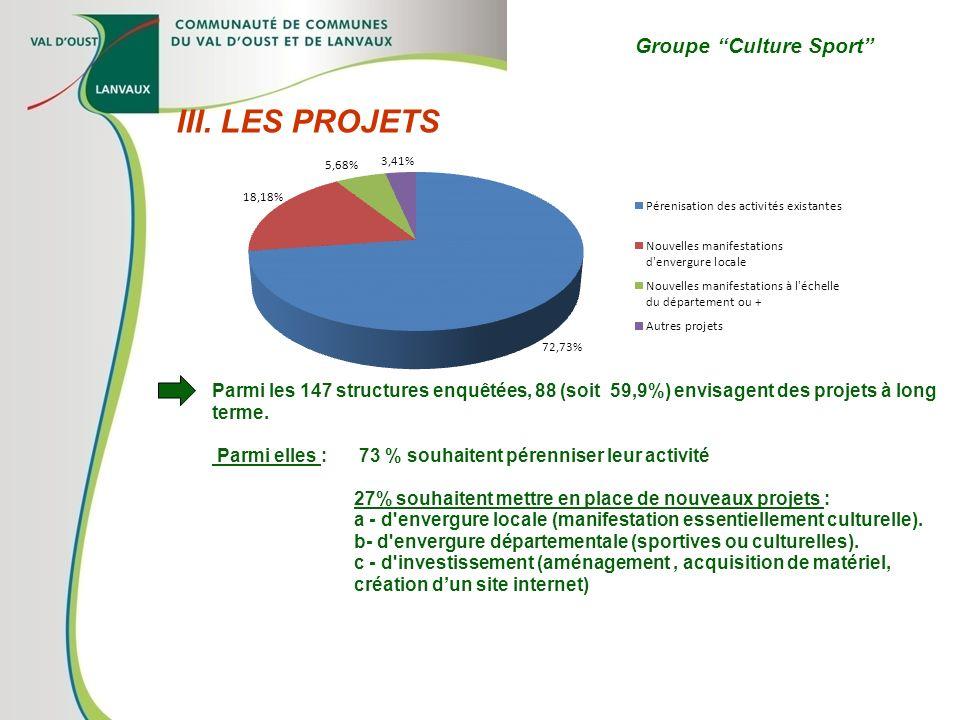 Groupe Culture Sport III. LES PROJETS Parmi les 147 structures enquêtées, 88 (soit 59,9%) envisagent des projets à long terme. Parmi elles : 73 % souh