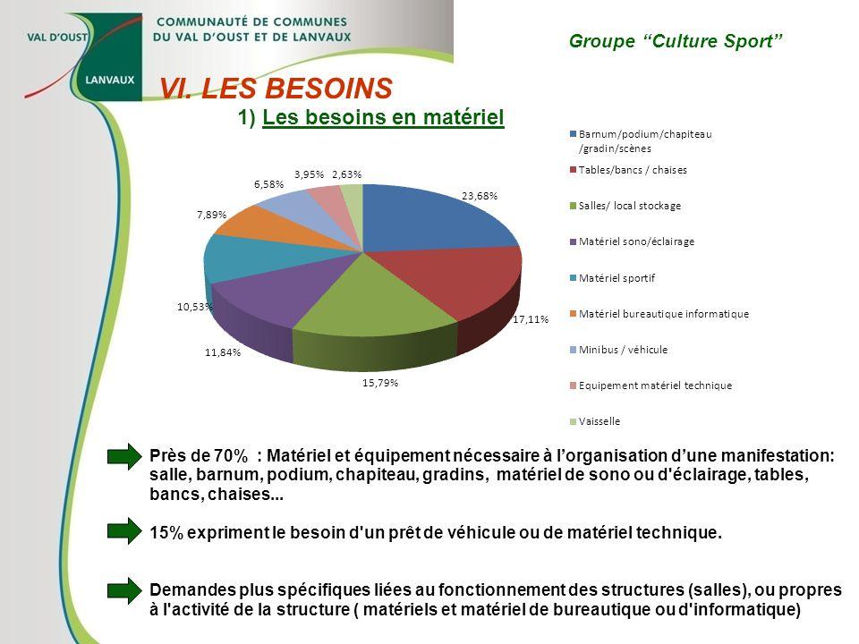 Groupe Culture Sport VI. LES BESOINS 1) Les besoins en matériel Près de 70% : Matériel et équipement nécessaire à lorganisation dune manifestation: sa