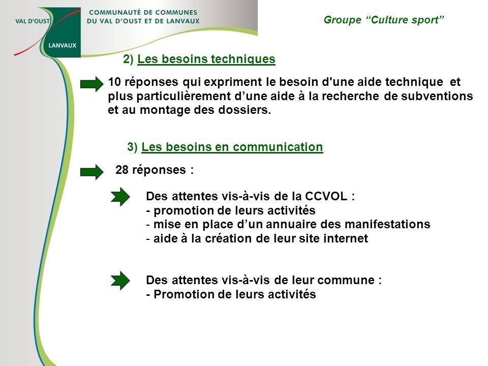 Groupe Culture sport 2) Les besoins techniques 10 réponses qui expriment le besoin d'une aide technique et plus particulièrement dune aide à la recher