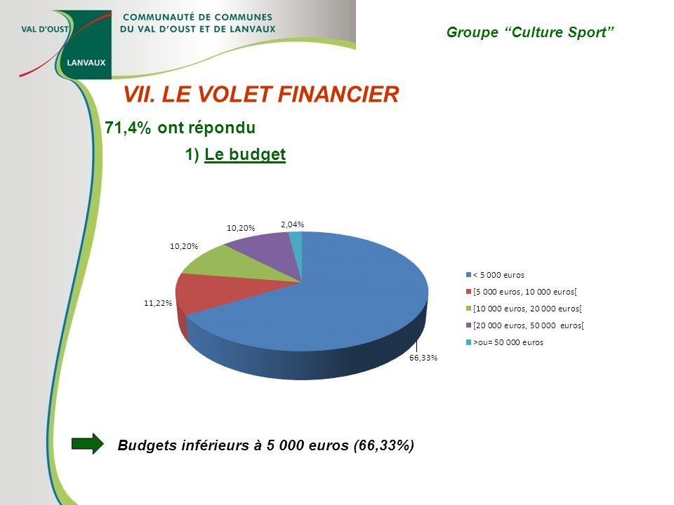 Groupe Culture Sport VII. LE VOLET FINANCIER 1) Le budget 71,4% ont répondu Budgets inférieurs à 5 000 euros (66,33%)