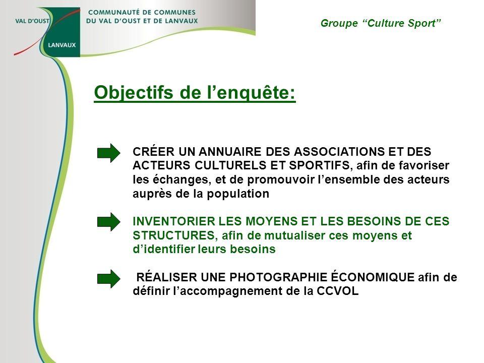 Groupe Culture Sport Objectifs de lenquête: CRÉER UN ANNUAIRE DES ASSOCIATIONS ET DES ACTEURS CULTURELS ET SPORTIFS, afin de favoriser les échanges, e