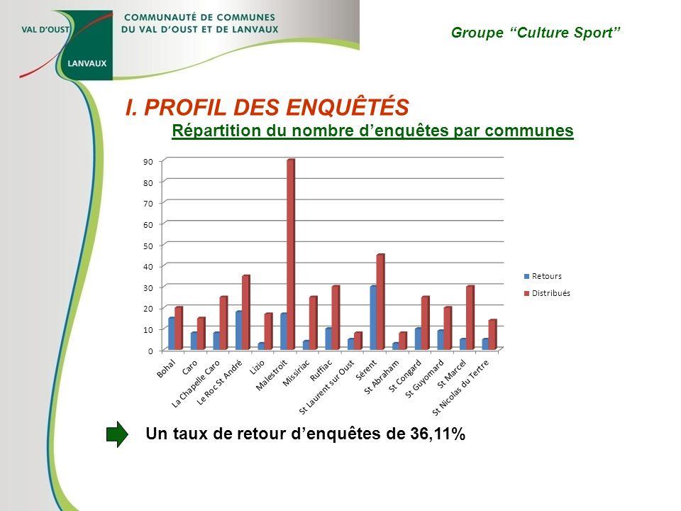 Groupe Culture Sport I. PROFIL DES ENQUÊTÉS Répartition du nombre denquêtes par communes Un taux de retour denquêtes de 36,11%