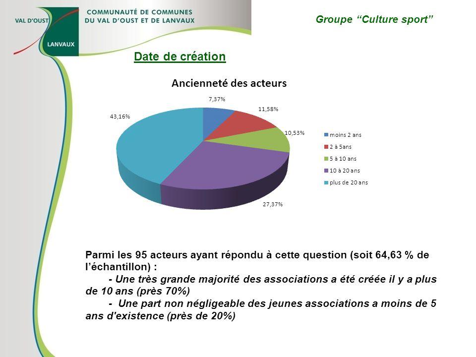 Groupe Culture sport Parmi les 95 acteurs ayant répondu à cette question (soit 64,63 % de léchantillon) : - Une très grande majorité des associations