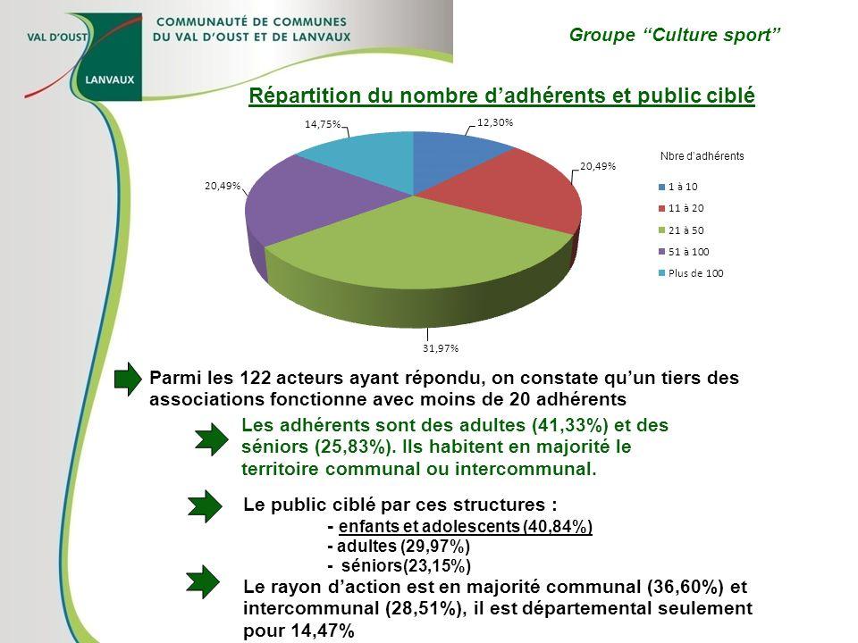 Groupe Culture sport Parmi les 122 acteurs ayant répondu, on constate quun tiers des associations fonctionne avec moins de 20 adhérents Répartition du
