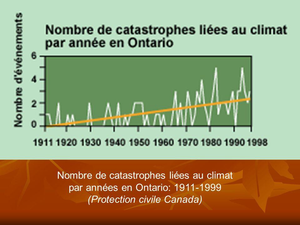 Nombre de catastrophes liées au climat par années en Ontario: 1911-1999 (Protection civile Canada)